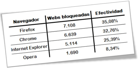 Comparativa de la seguridad de navegadores