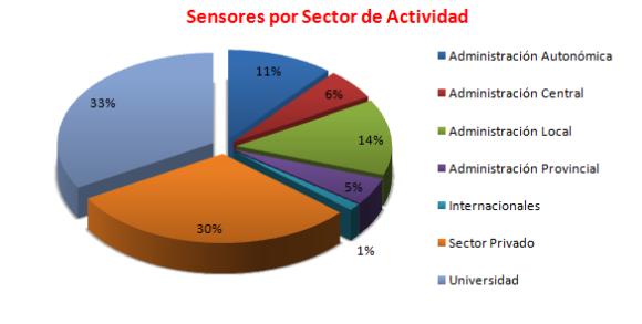 Distribución de los sensores por sector de actividad.