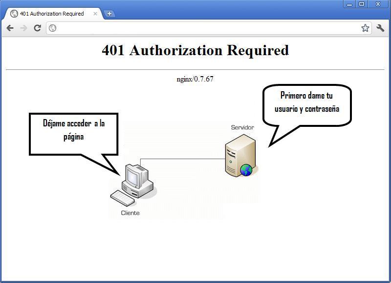 401 - Authorization Required