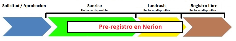 fases-registro-domain-madrid