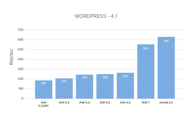 PHP 7 - Mejora rendimiento WordPress