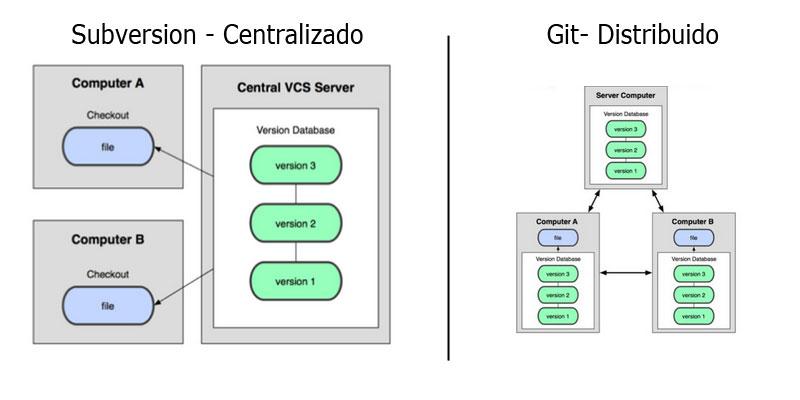 CVS Subversion vs Git