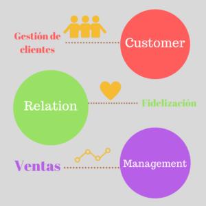 Relación con el cliente a través de CRM