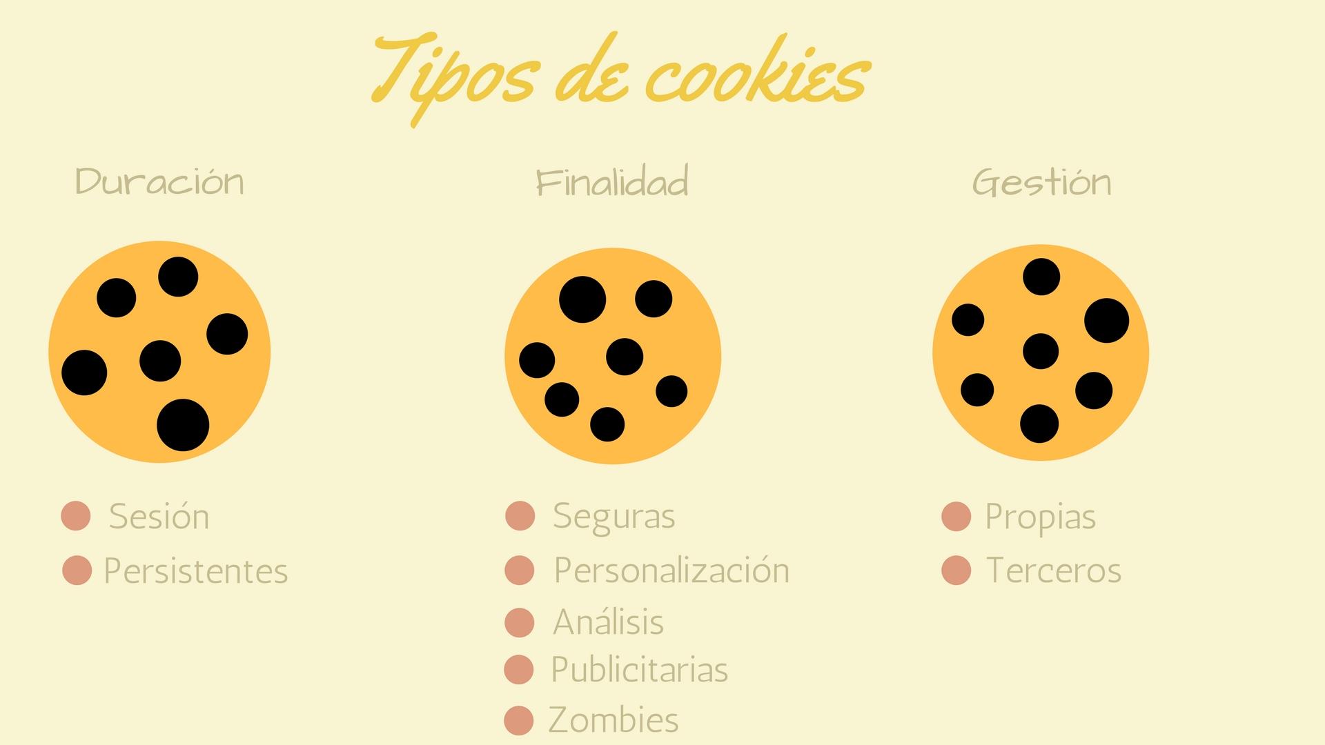 Diferentes tipos de cookies que existen