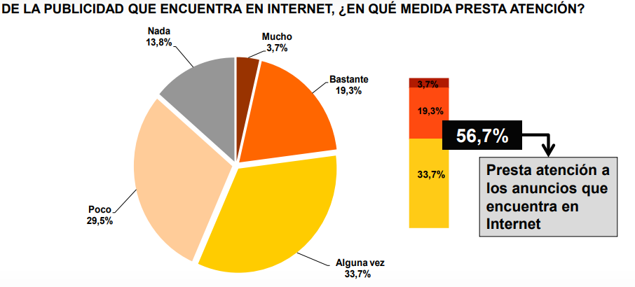 valoración de la publicidad en Internet