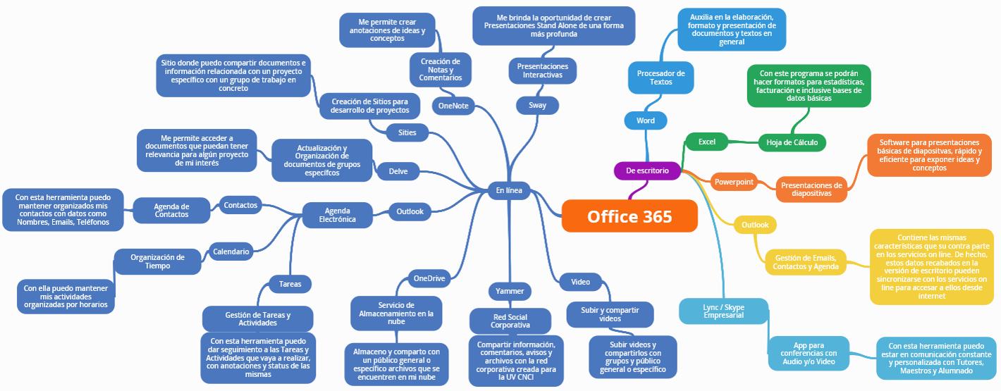 Principales herramientas microsoft office 365
