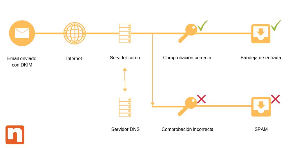 conociendo el funcionamiento de DKIM